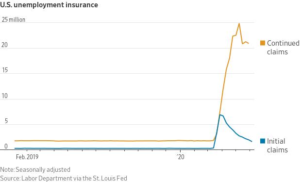 Chart of US Unemployment insurance as of June 2020 (WSJ).  @kiscocap www.kiscocap.com