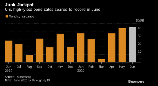 This is a chart of the June 2020 issuance in junk bonds.