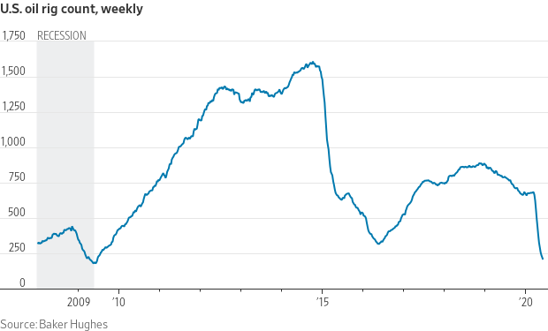 Chart of US Oil RIGs in the United States (WSJ).  @kiscocap  www.kiscocap.com