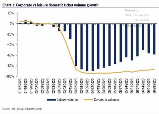 Airline corporate vs domestic ticket volume.