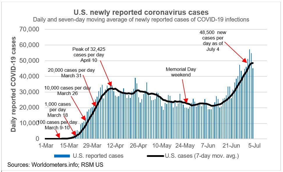 COVID-19 Cases by week.