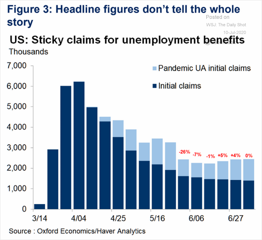 Initial jobless claims plus the pandemic unemployment assistance.