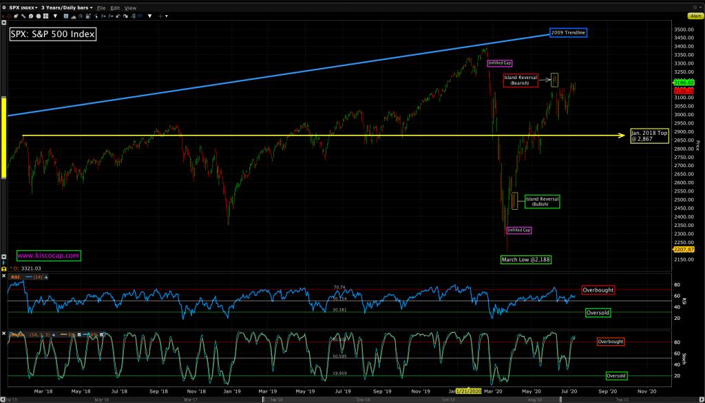 Kisco Capital chart analysis on the S&P 500 Index.