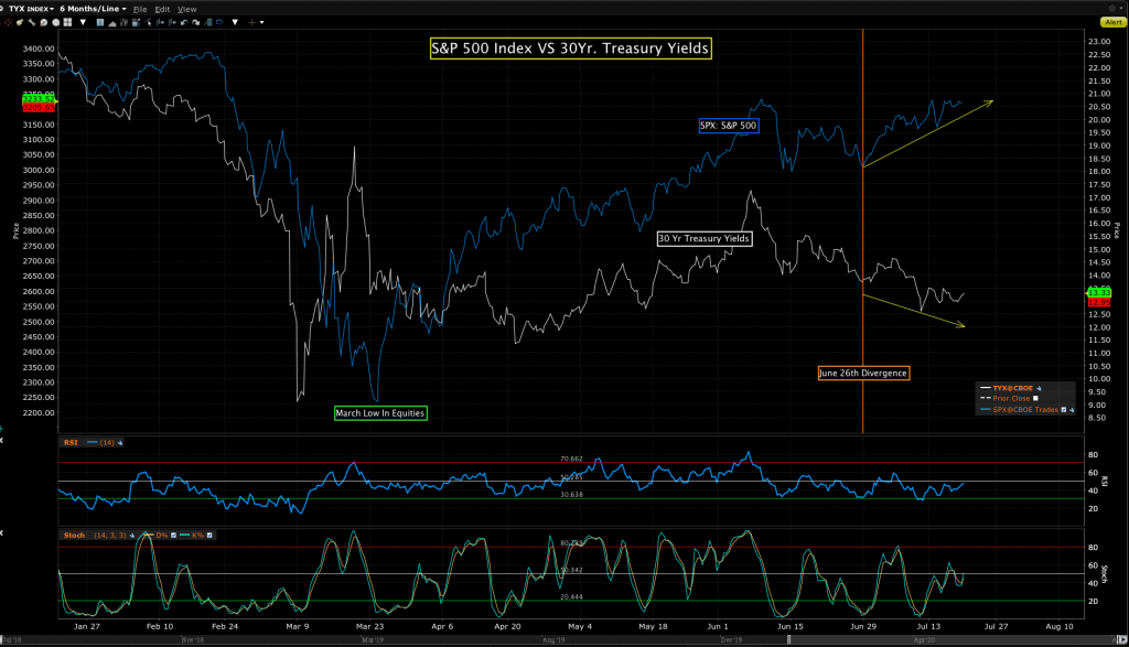 Looking at the S&P 500 Index against 30Year Treasury bond yields.
