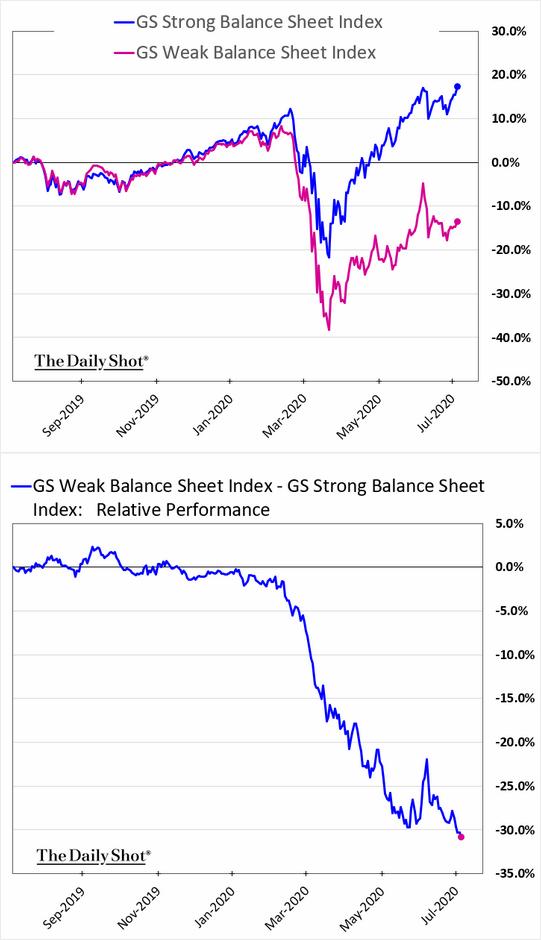 Goldman Sachs: Strong balance sheet companies verses weak balance sheet companies.