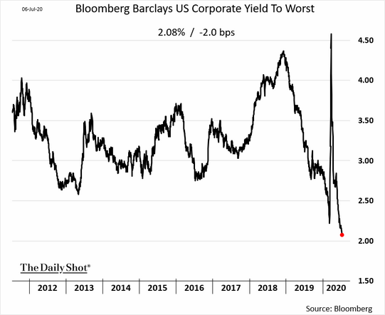 Bloomberg Yield to Worst on Corporate Bonds