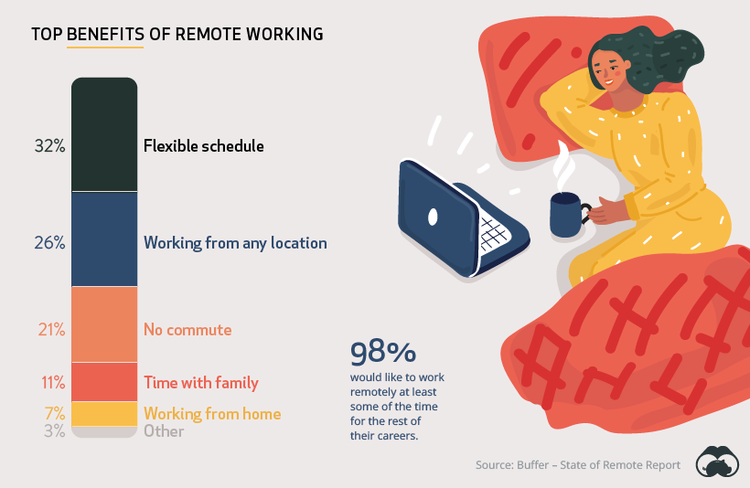 Working from home statistics.