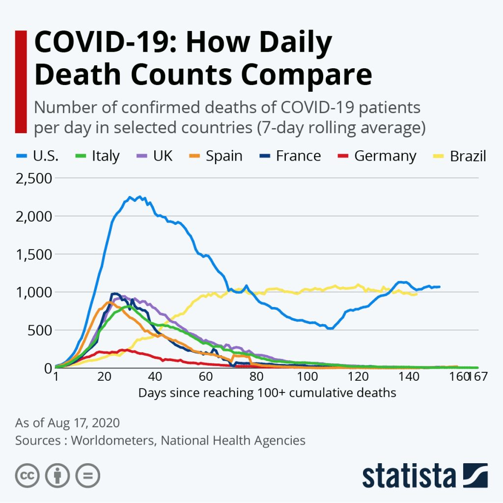Statista COID-19 Deaths by country.