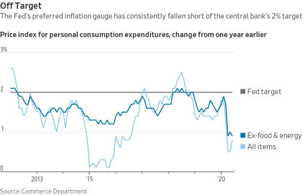 Chart of Personal Consumption Expenditures