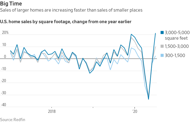 US Home Sales by square footage.