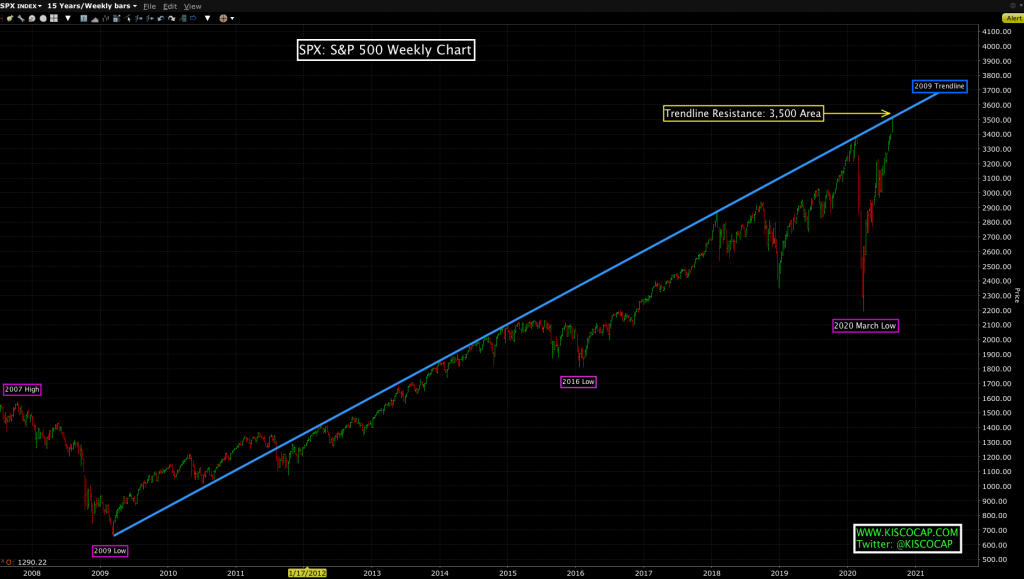 A multi-year chart of the S&P 500 Index.