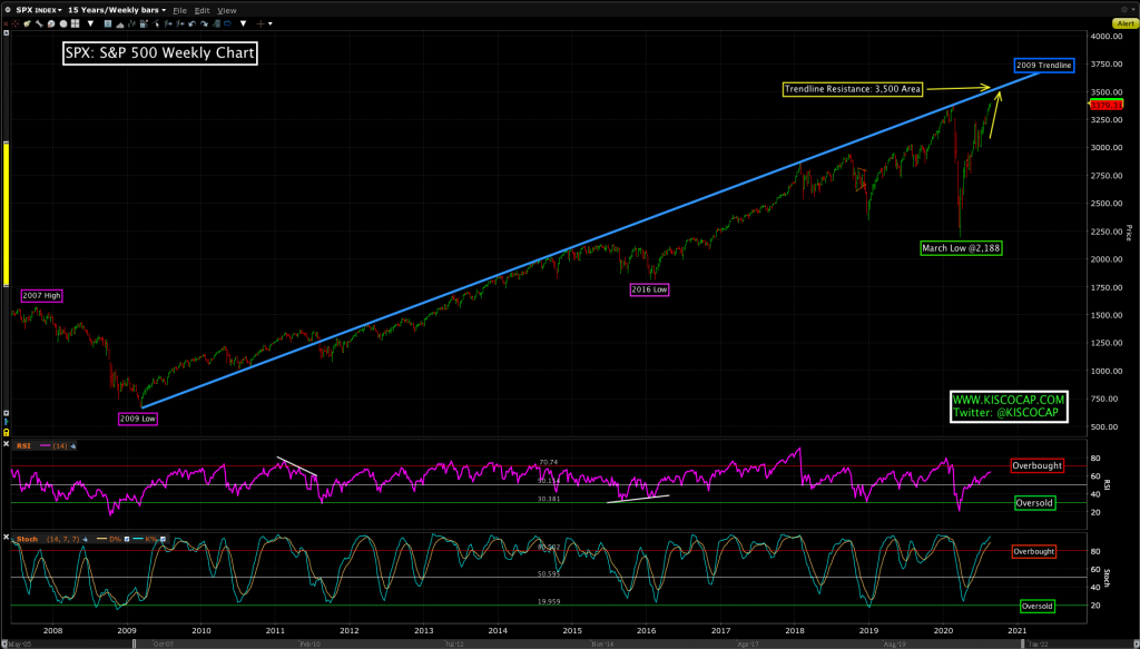 Trend line from the 2009 low on the S&P 500 Index.