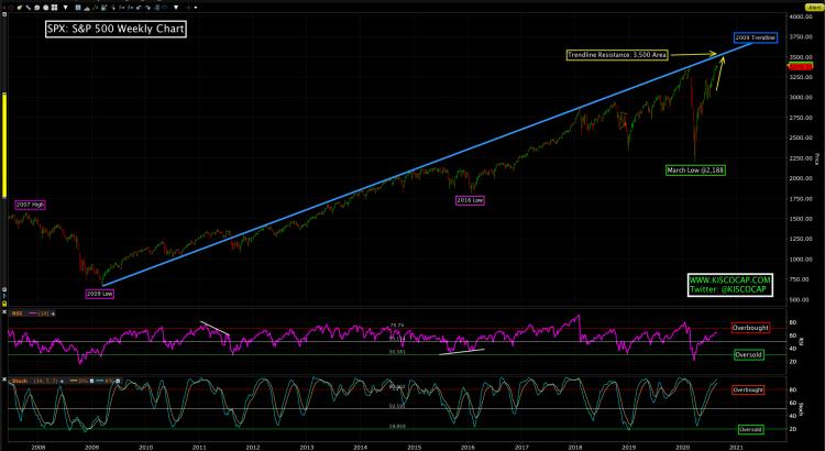 S&P 500 Trendline