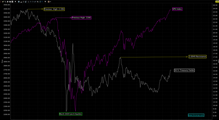 The S&P 500 Index vs 30 Yr Treasury Yields