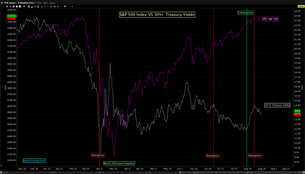Chart of 30Yr. Treasury yields compared to the S&P 500 Index.