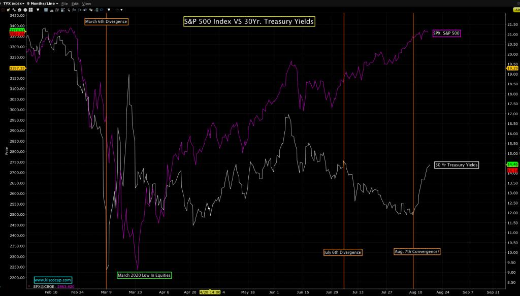 SPX Vs. 30Yr. Treasury yields by Kisco Capital.