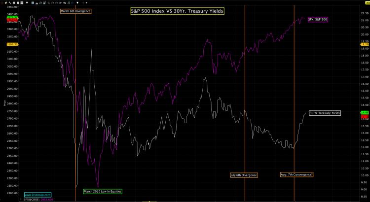 S&P 500 Vs 30Yr Treasury Yields