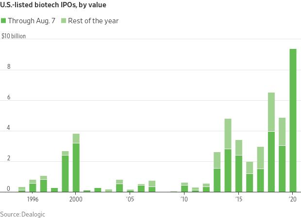 Biotech IPOs 2020.