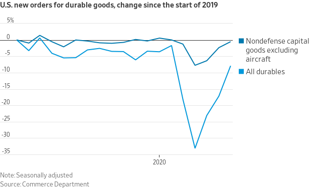 US Durable Goods Orders AUG 2020