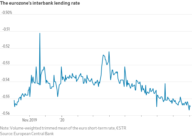 The Eurozone's interbank lending rate.