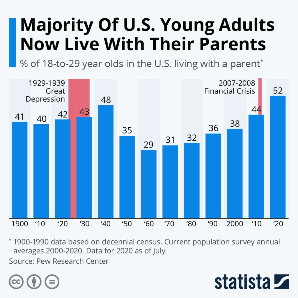 Statistica - Young Adults Living at Home