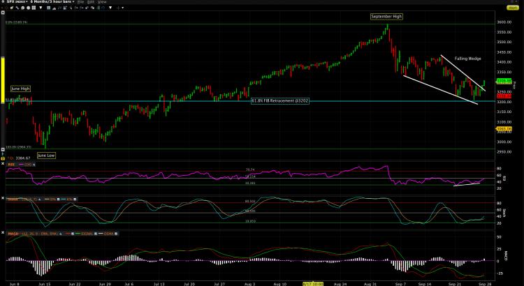 S&P 500 Index September 2020
