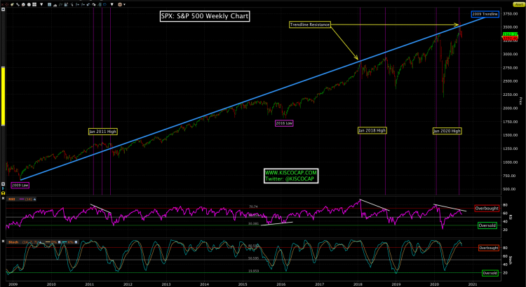 S&P 500 Index (Weekly Candlesticks)