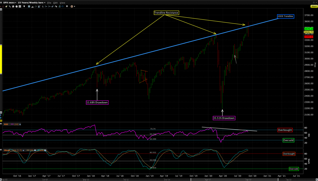 Zoomed in view of the 2009 trend line and three recent tops.