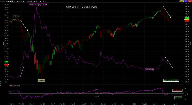 S&P 500 Vs Volatility