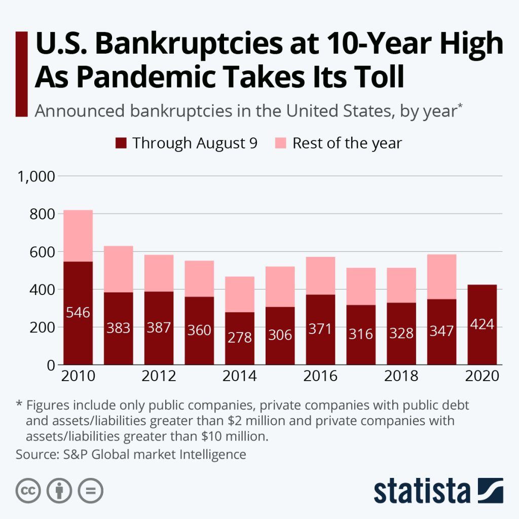Statistica - US Bankruptcies are rising and at a 10 year high.