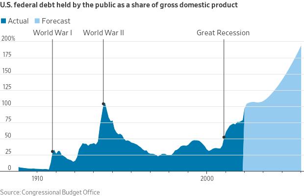 US Debt since 1900 (WSJ)