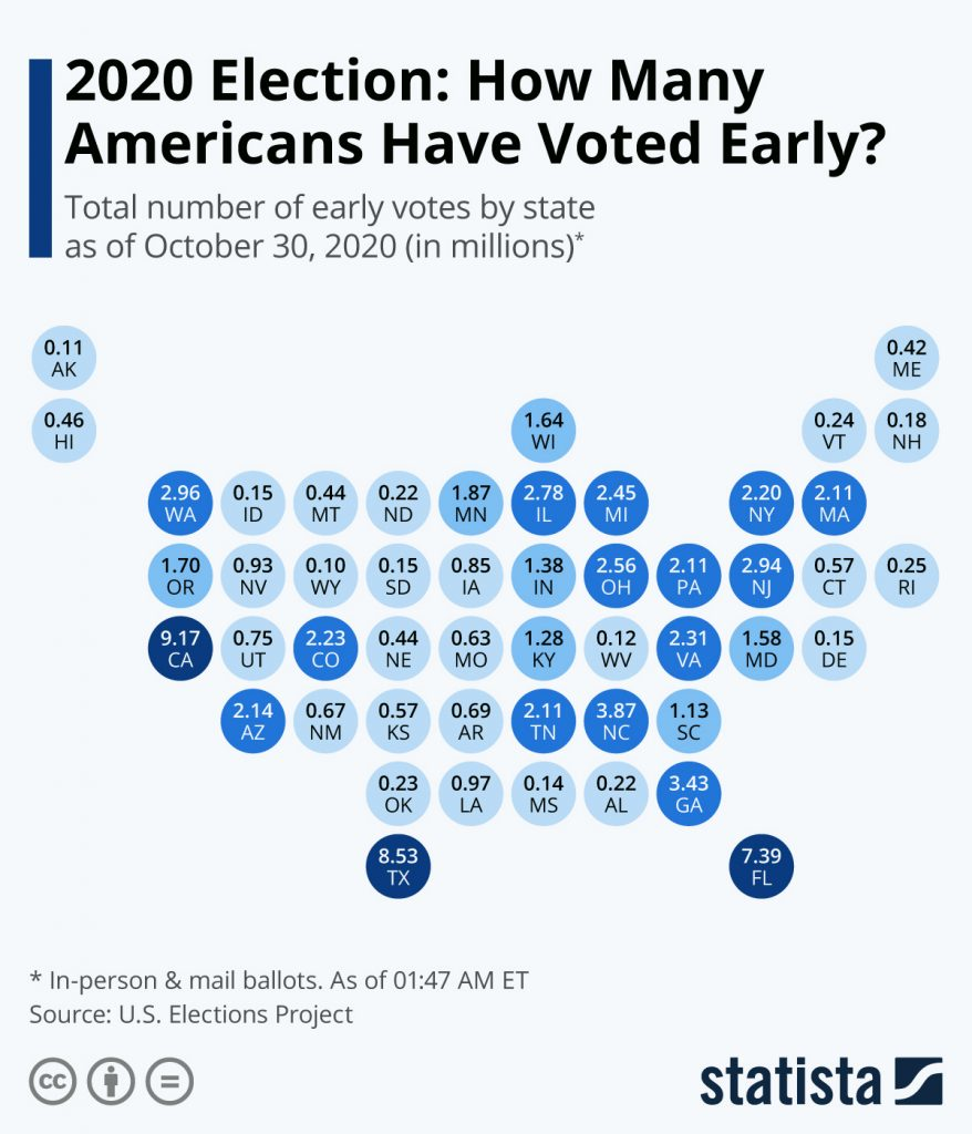 Statistica Early Voting