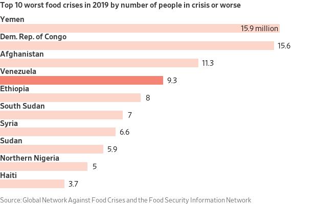 Top 10 Worst Food Crisis