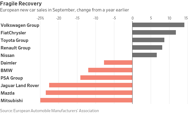 The fragile recovery in the auto sector.