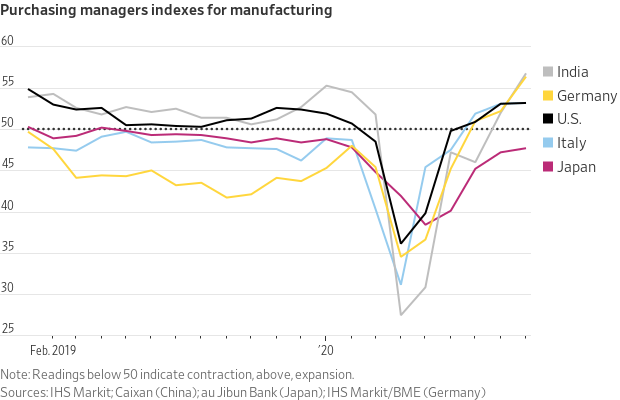 Purchasing Managers Index for Manufacturing.