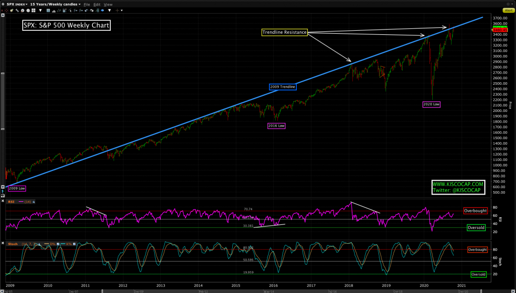 Chart of the S&P 500 Index (SPX)