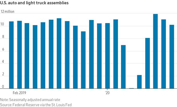 US Auto and light truck assemblies.
