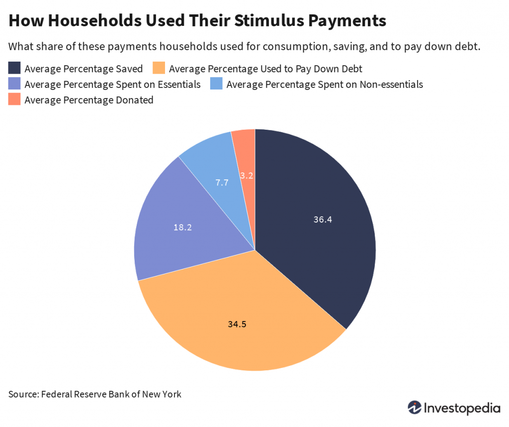 Chart of how households used their stimulus payments.