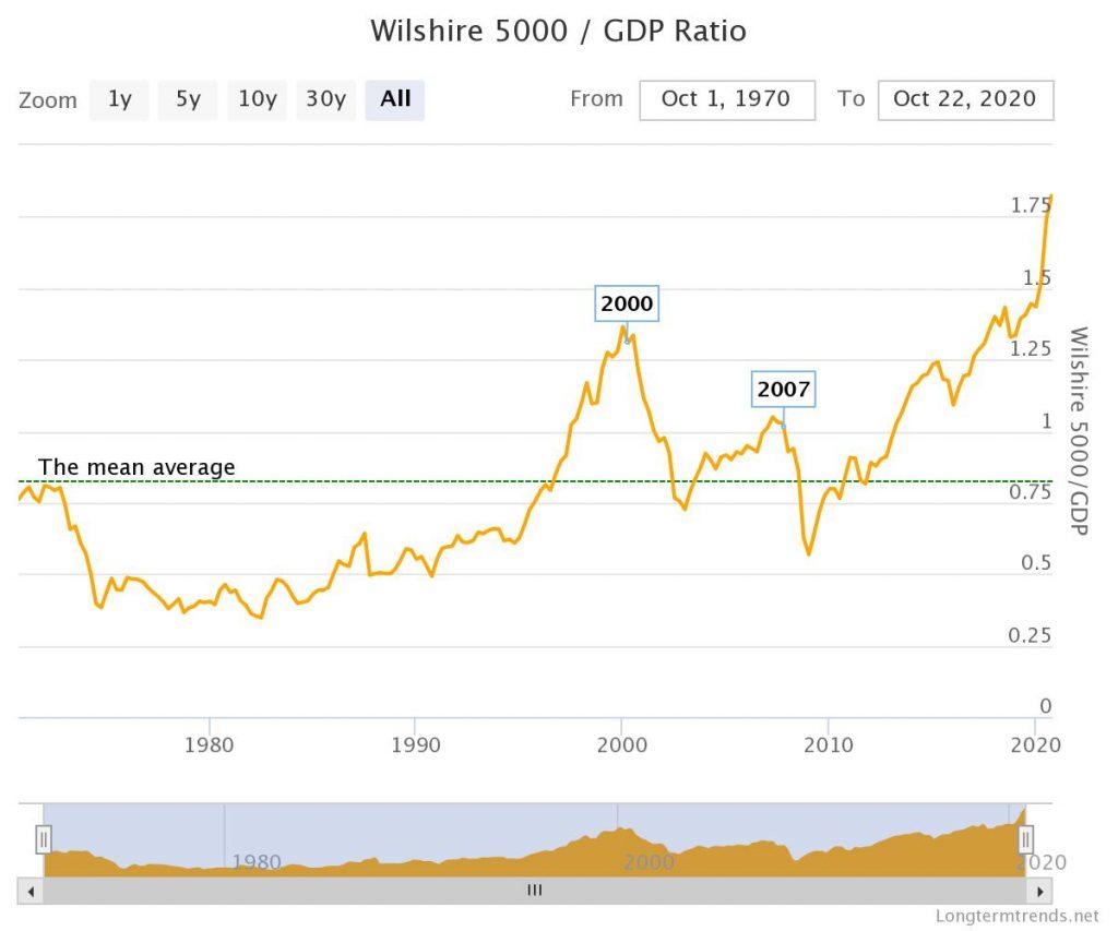 Wilshire 5000/GDP Ratio