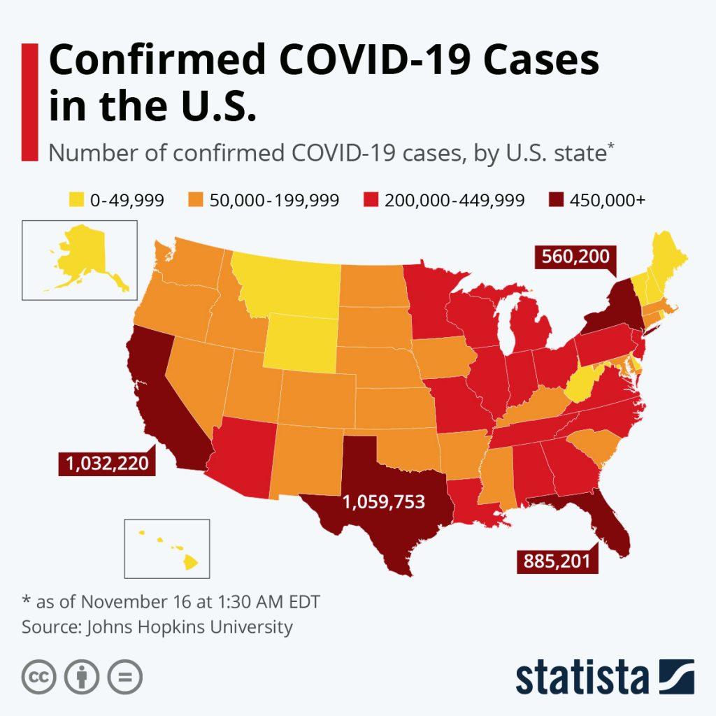 Statista: COVID Cases
