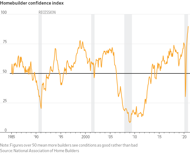 Homebuilder Confidence Index