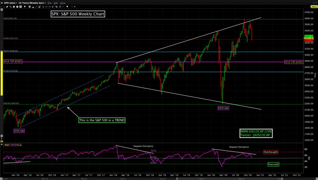 Kisco Capital technical analysis on the S&P 500 Index (SPX).
