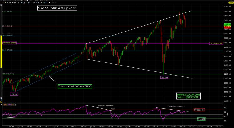 S&P 500 Index - OCT 2020