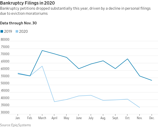 Bankruptcy filings in 2020.