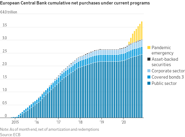 ECB Net Purchases DEC 2020