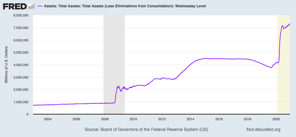 FRED graph of Assets held on the balance sheet of the Federal Reserve.
