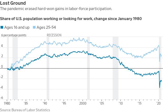 Labor force participation rate.