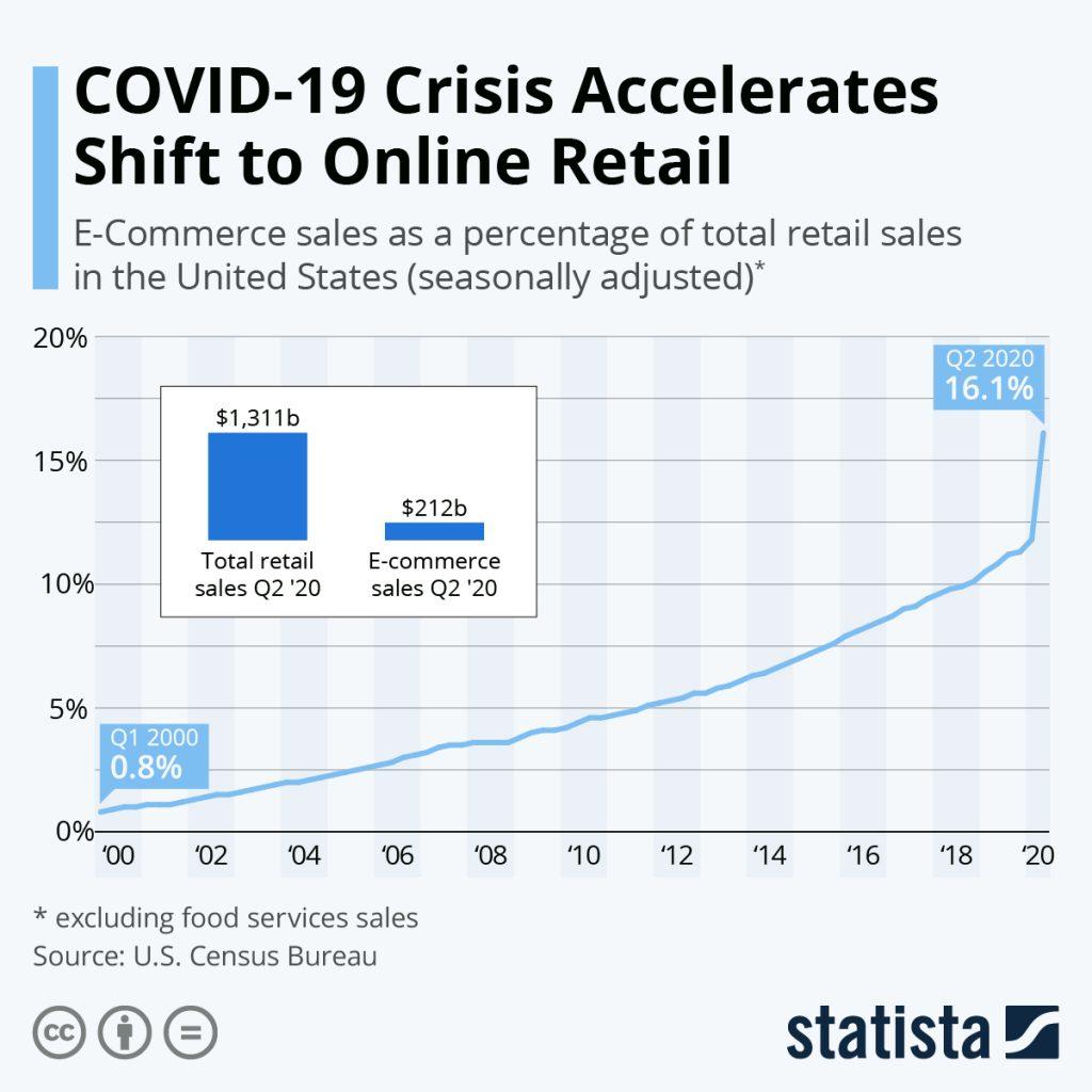 E-Commerce Sales since 2000.