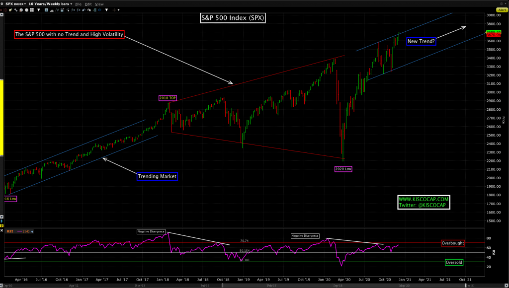S&P 500 Index by Kisco Capital