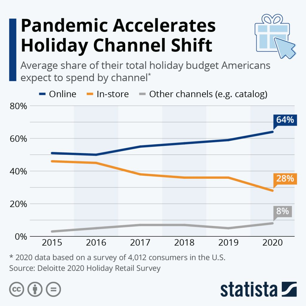 Statistica Pandemic Shopping Channels